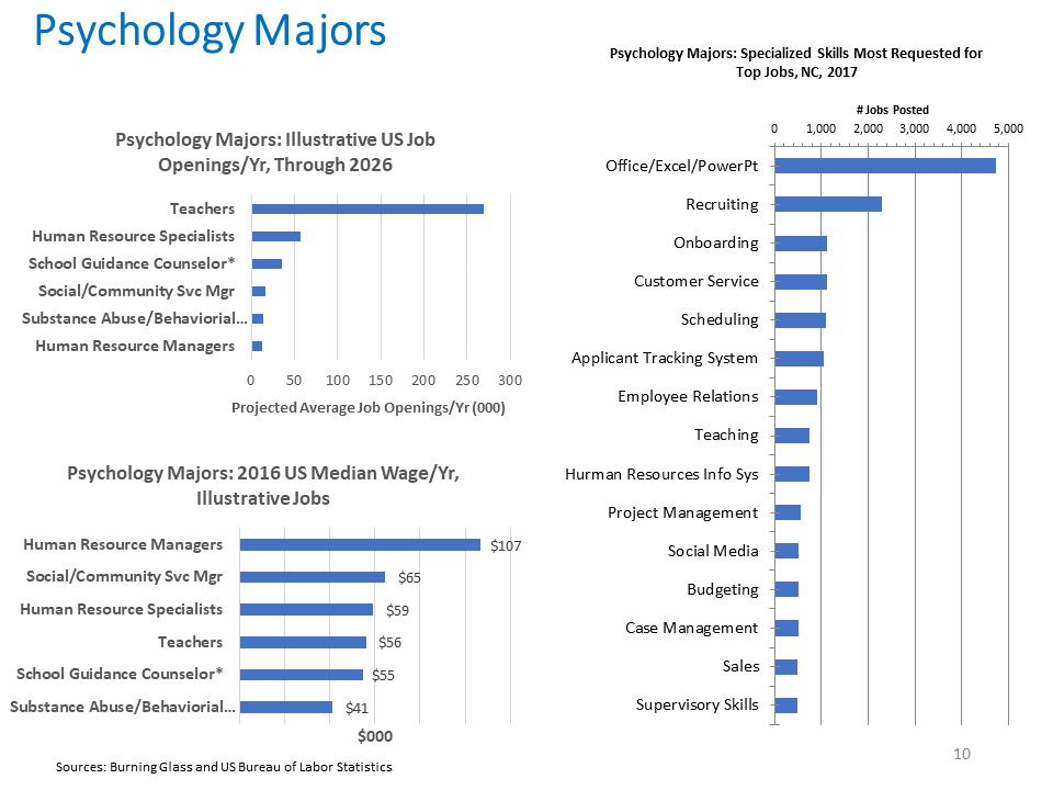Psychology Majors