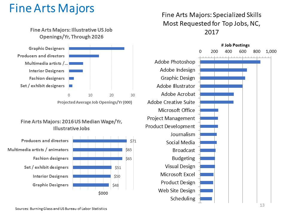 Fine Arts Majors