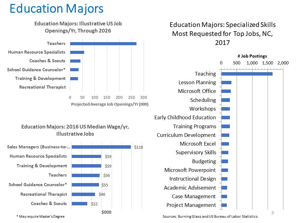 Education Majors