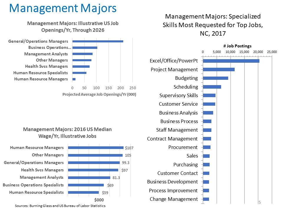 Management Majors