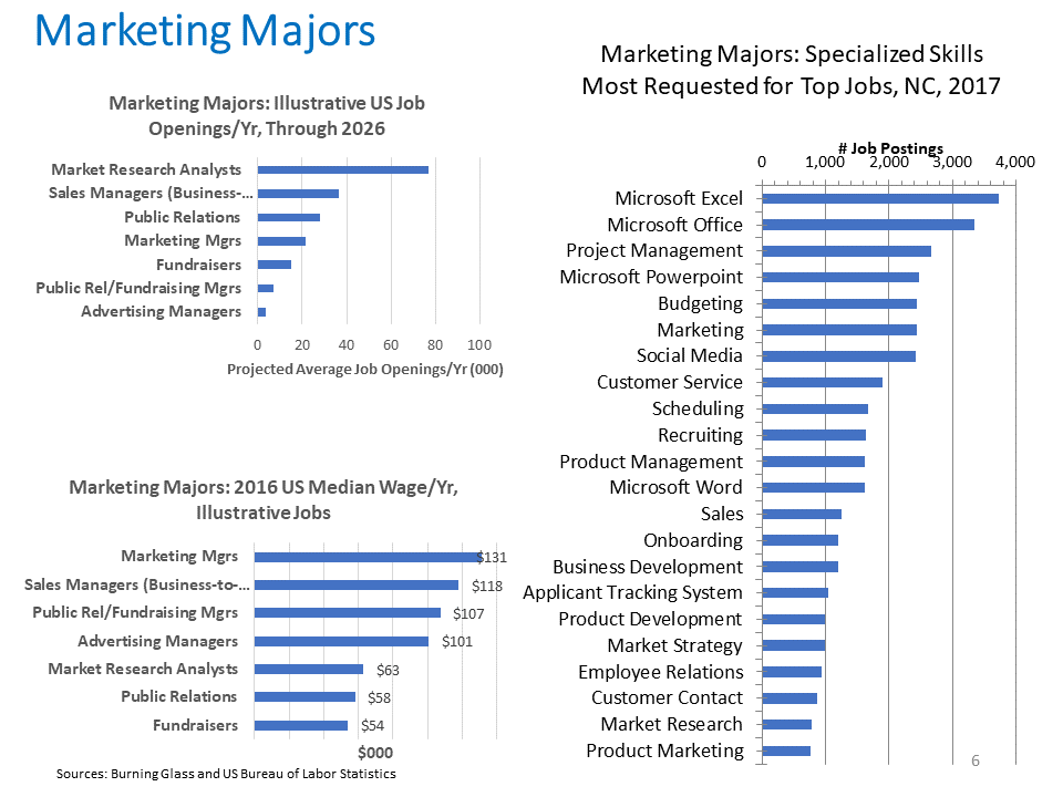 Marketing Majors