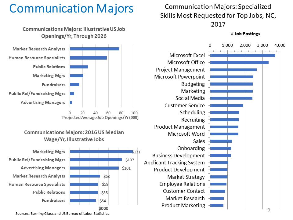 Communication Majors
